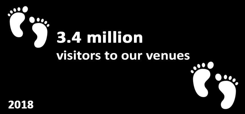 3.4 million visitors to our venues, 2018