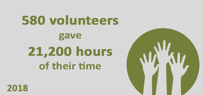 580 volunteers gave 21,200 hours of their time, 2018