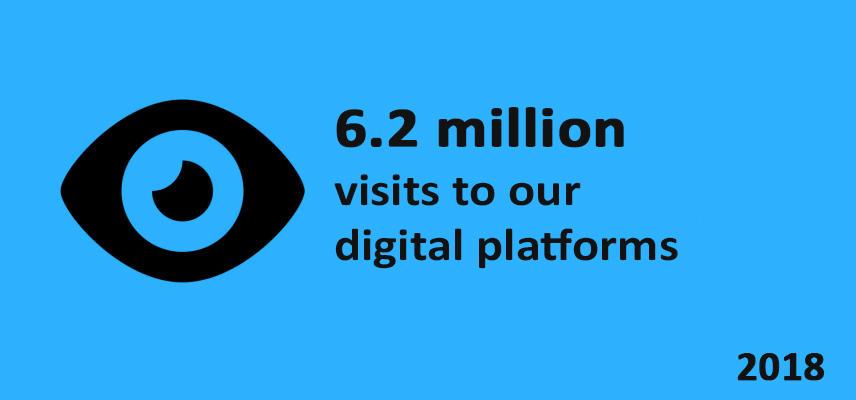 6.2 million visits to our digital platforms, 2018