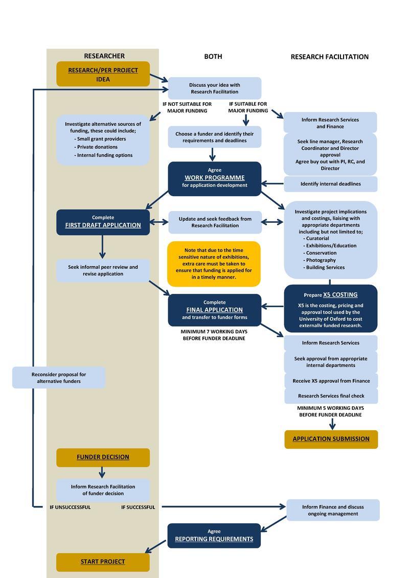 Funding application process chart
